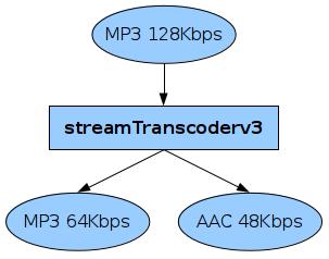 Вещание AAC потока с помощью Icecast2 и streamTranscoder