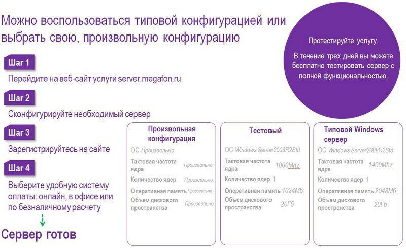 Виртуальный сервер от «МегаФона»