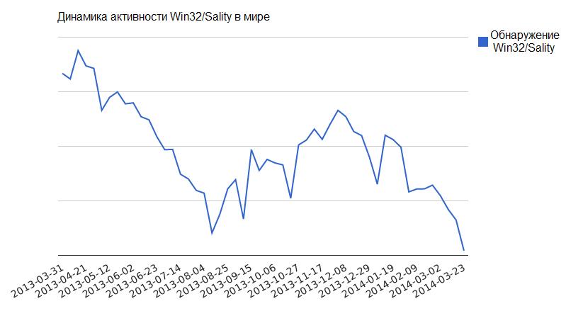 Вирус Sality модифицирует DNS сервис роутеров