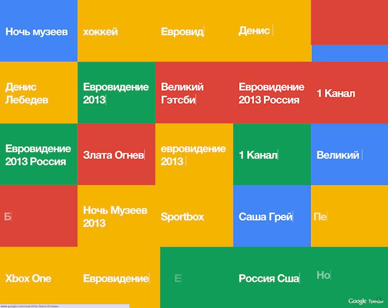 Визуализация поисковых запросов Google