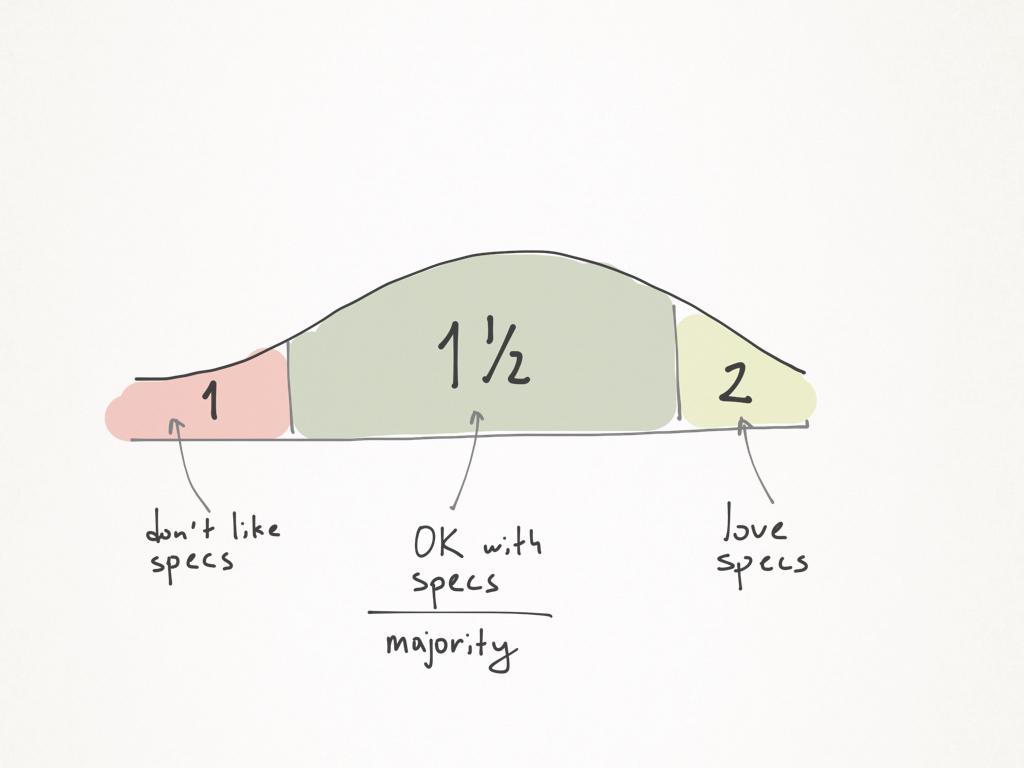 Визуальные спецификации