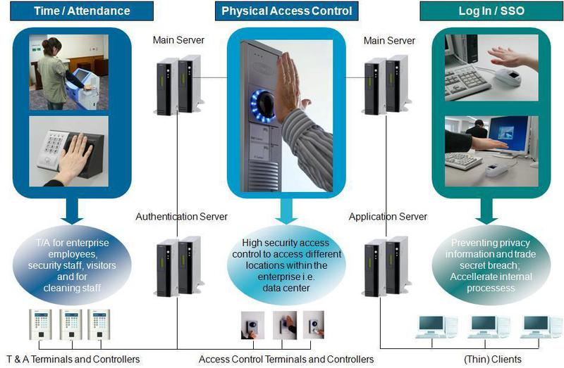 Войти с миром или технология распознавания по рисунку вен Fujitsu PalmSecure