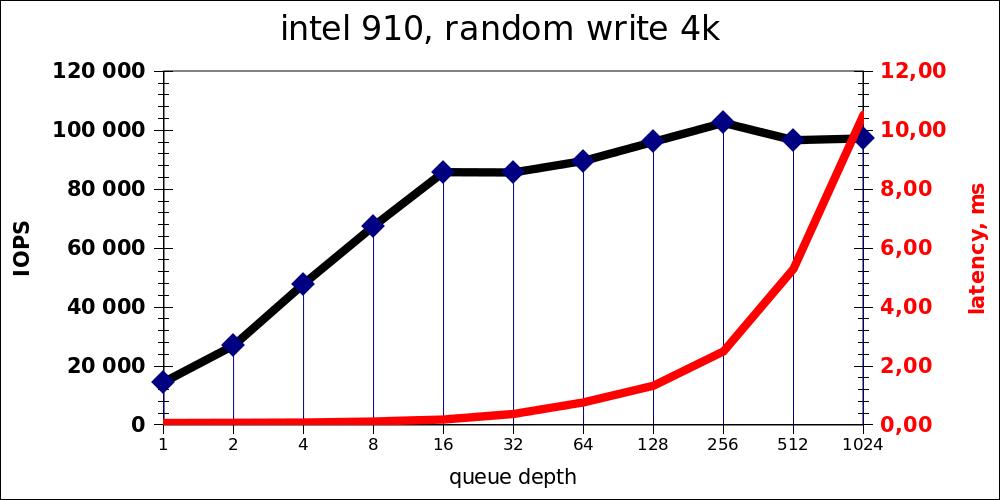 Возможности PCI E SSD Intel 910