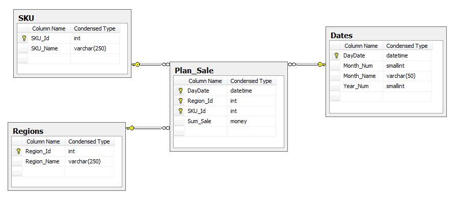 Возможности обратной записи (Write Back) в кубах MS SQL Server Analysis Service