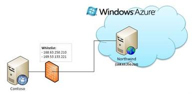 Время жизни статических IP адресов в Windows Azure