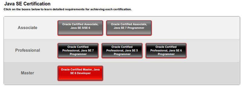 Все, что хотели знать о сдаче экзамена Java Programmer I (1Z0 803) в Киеве, но боялись спросить
