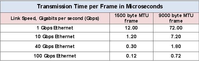 Всё, что вы хотели знать о Ethernet фреймах, но боялись спросить, и не зря