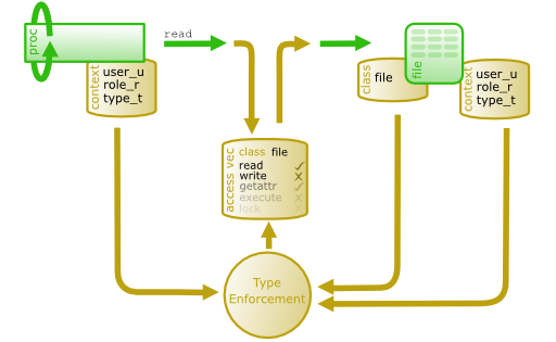 Введение в SELinux: модификация политики targeted для сторонних веб приложений