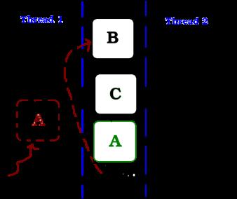 Введение в программирование без блокировок с С++ и Qt