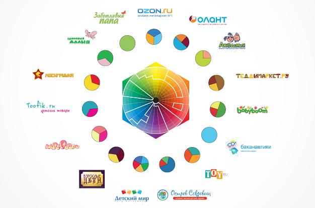 Выбор цвета / поиск цветовой ниши
