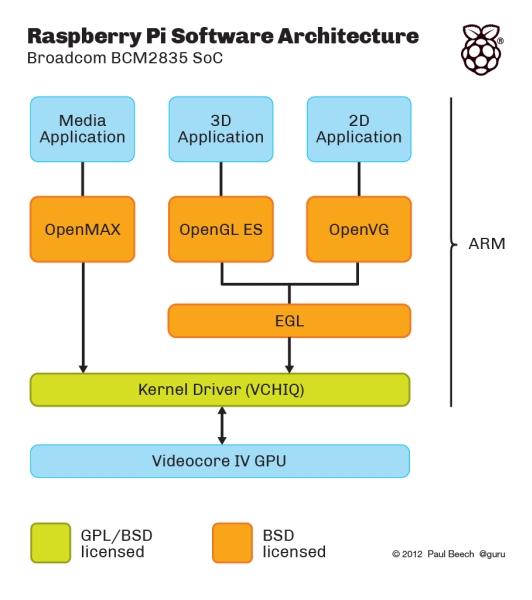 Выложен исходный код для графической системы Raspberry Pi