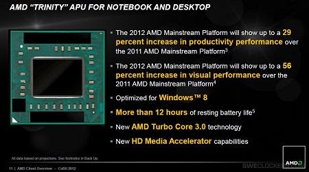 Выпуск APU AMD Trinity намечен на 15 мая