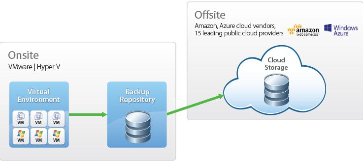 Вышел Veeam Backup Cloud Edition с поддержкой Azure, Amazon, Google, HP Cloud и ряда других облачных платформ