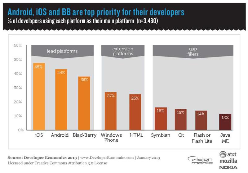 Вышел отчет Developer Economics 2013, лучшее исследование мобильной разработки