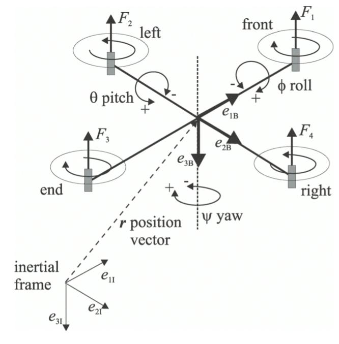 Я делаю свой квадрокоптер. Часть 1. Уравнения динамики