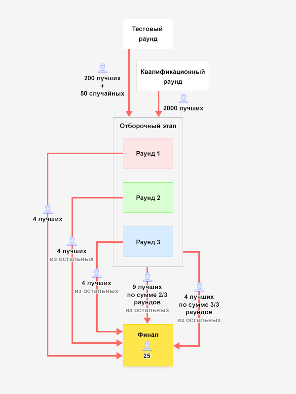 Схема этапов Яндекс.Алгоритма