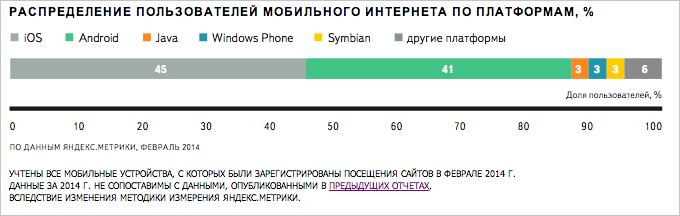 Яндекс исследовал, как развивался интернет в регионах России в 2013 году