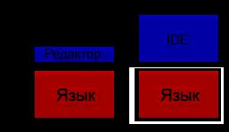 Язык vs инструмент