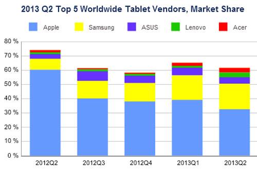 За год Apple утратила почти половину своей доли рынка планшетов