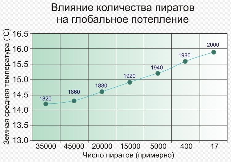Зачем в инфографике смысл?