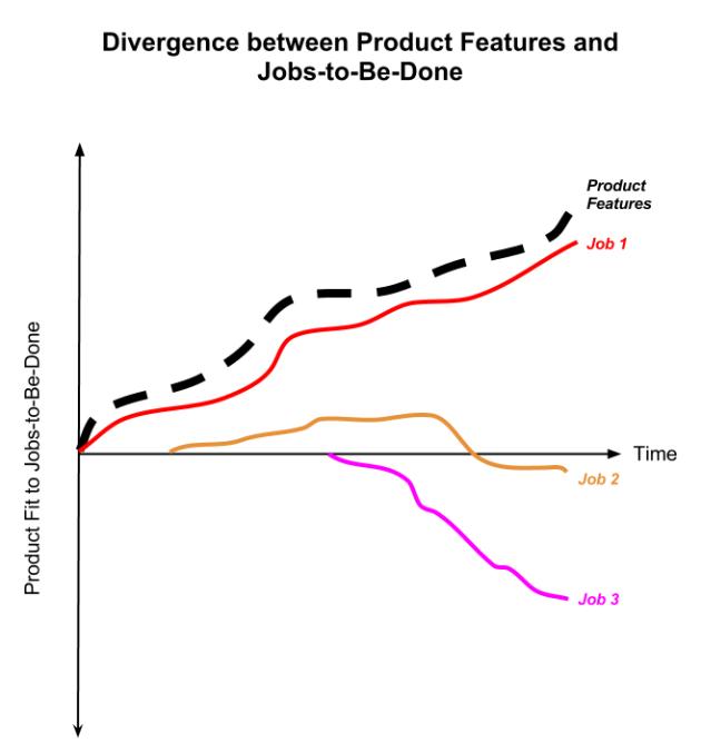 Задачи клиентов — отправная точка для продукта