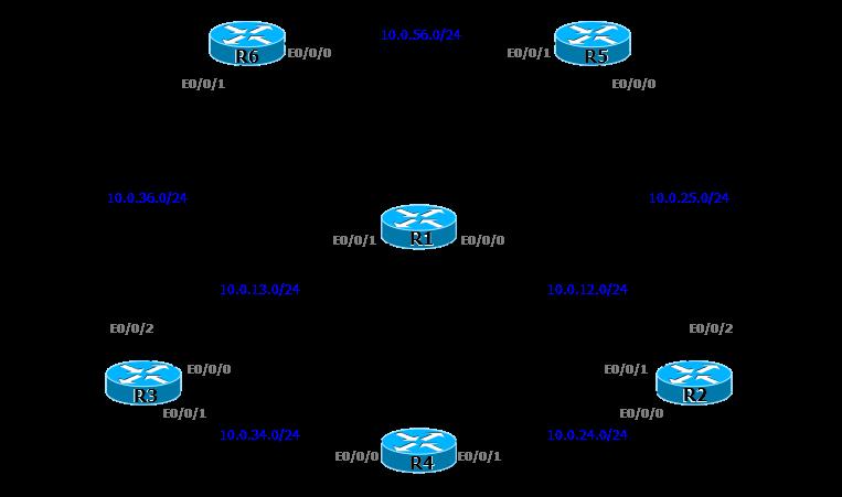 Задачки по сетям. Проблемы в сети MPLS TE