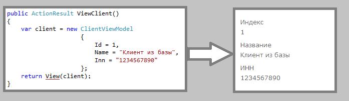 Запрет чтения свойств модели в ASP.NET MVC