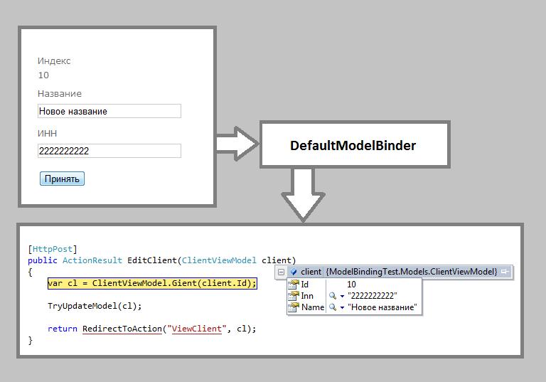 Запрет редактирования свойств модели в ASP.NET MVC