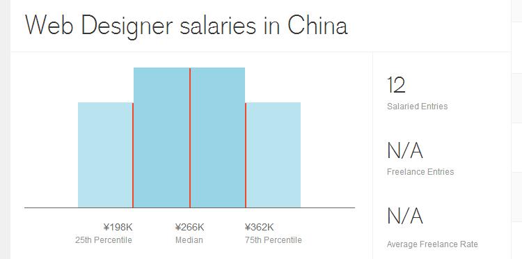 Зарплаты веб дизайнеров в разных странах