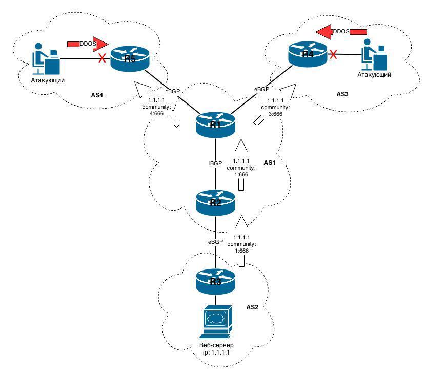 Защита от DDOS атак средствами BGP