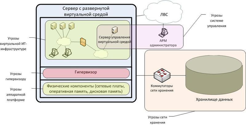 Защита персональных данных в виртуальной среде: чеклист угроз