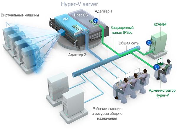 Защита сервера Microsoft Hyper V от несанкционированного сетевого доступа