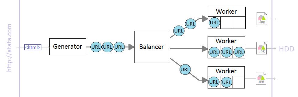 Знакомство с Go, часть 2: пишем граббер изображений с балансировщиком и извращениями