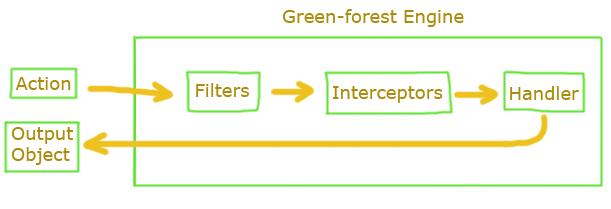 Знакомство с Green forest Framework