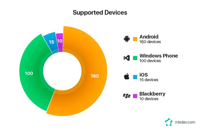 Как выбрать платформу для разработки мобильного приложения? - 02