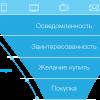 От посетителя сайта до клиента: 5 шагов эффективного управления